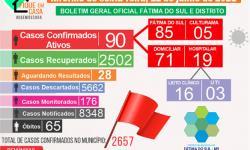 Cai o número de pessoas aguardando exames nesta sexta em que Fátima do Sul registrou 14 novos casos da Covid