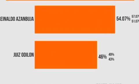 Reinaldo tem 54% e Odilon surge com 46% de votos válidos, aponta pesquisa