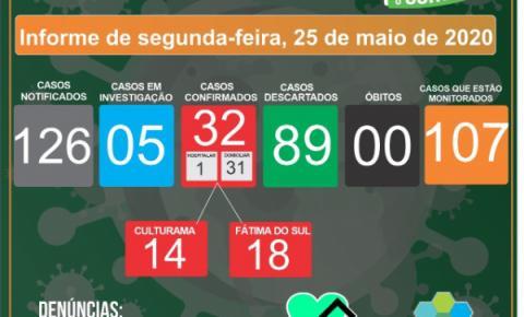 Com 9 novos casos, sendo 7 da JBS/SEARA, sobe para 32 casos confirmados de coronavírus em Fátima do Sul