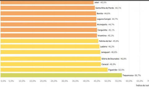Apenas 45% da população cumprem o isolamento social recomendado para Vicentina e Fátima do Sul