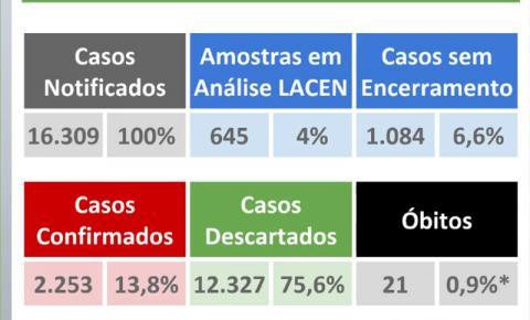 Mato Grosso do Sul tem mais 121 confirmados e já são 2.253 pacientes com novo coronavírus
