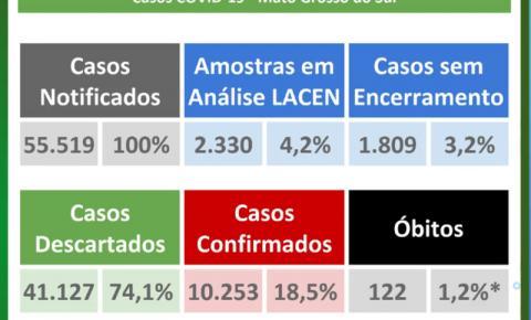 Mato Grosso do Sul tem 122 mortes por coronavírus e 10.253 confirmados