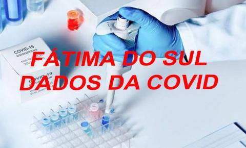 Fátima do Sul volta a ter 15 casos ativos de covid e paciente internado em UTI