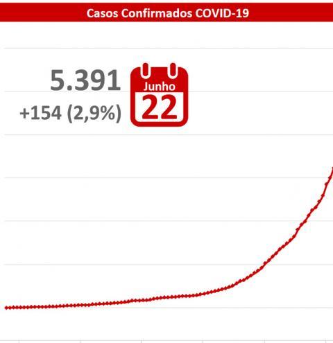 Mato Grosso do Sul tem 48 mortes por coronavírus e 5.391 confirmados